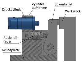 Druckzylinder HZDa_II
